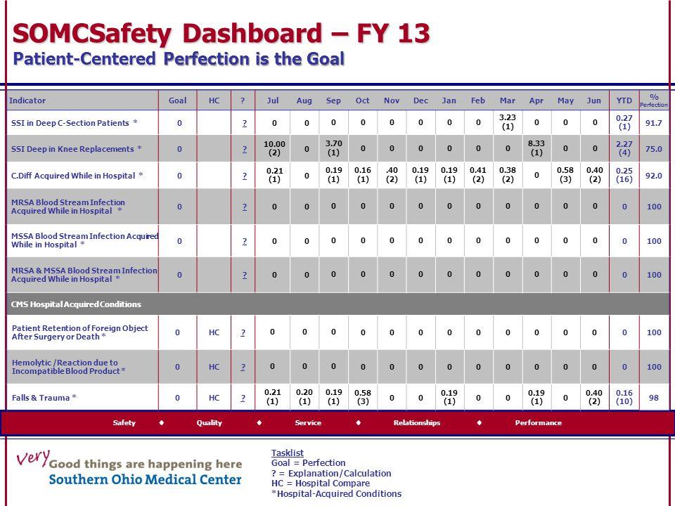 Safety  Quality  Service  Relationships  Performance IndicatorGoalHC?JulAugSepOctNovDecJanFebMarAprMayJunYTD % Perfection SSI in Deep C-Section Pa