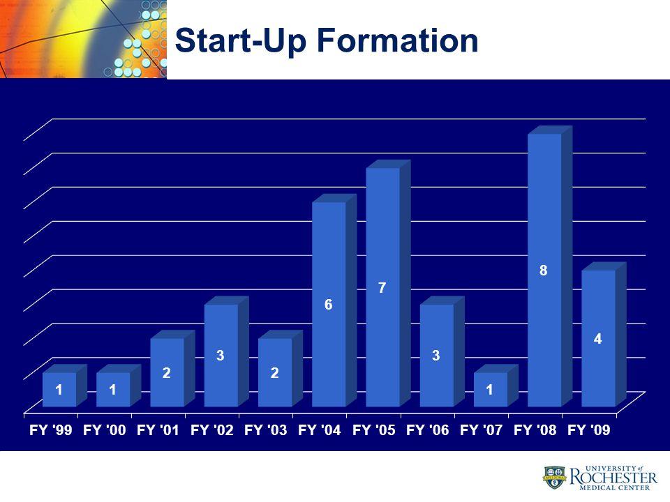 30 Start-Up Formation 30