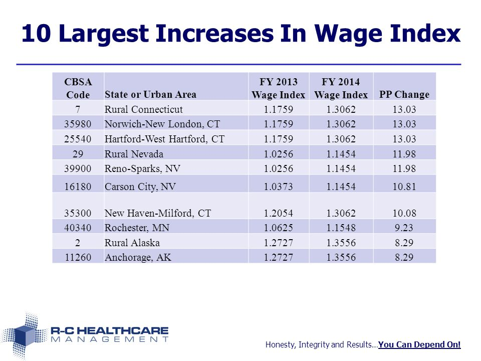 Honesty, Integrity and Results…You Can Depend On! 10 Largest Increases In Wage Index CBSA CodeState or Urban Area FY 2013 Wage Index FY 2014 Wage Inde
