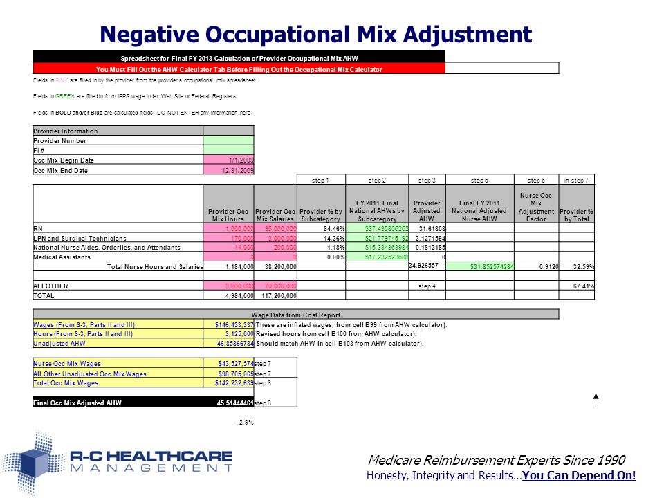Honesty, Integrity and Results…You Can Depend On! Negative Occupational Mix Adjustment Medicare Reimbursement Experts Since 1990 Spreadsheet for Final