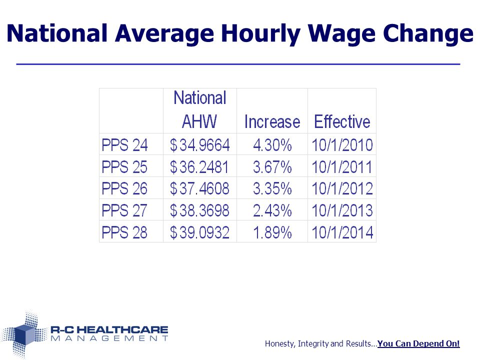 Honesty, Integrity and Results…You Can Depend On! National Average Hourly Wage Change