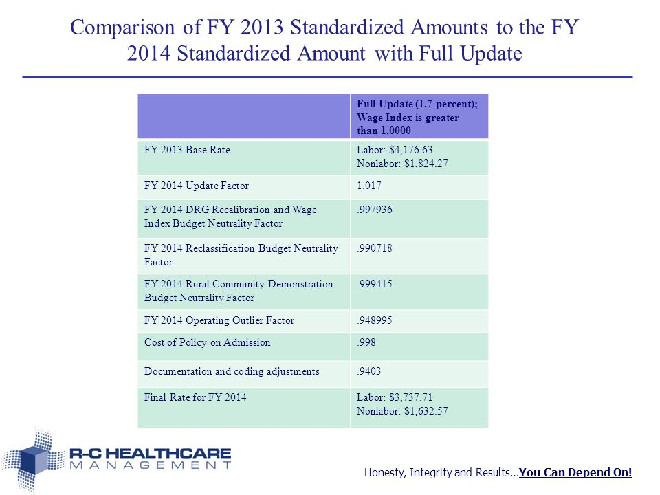 Honesty, Integrity and Results…You Can Depend On! Comparison of FY 2013 Standardized Amounts to the FY 2014 Standardized Amount with Full Update Full