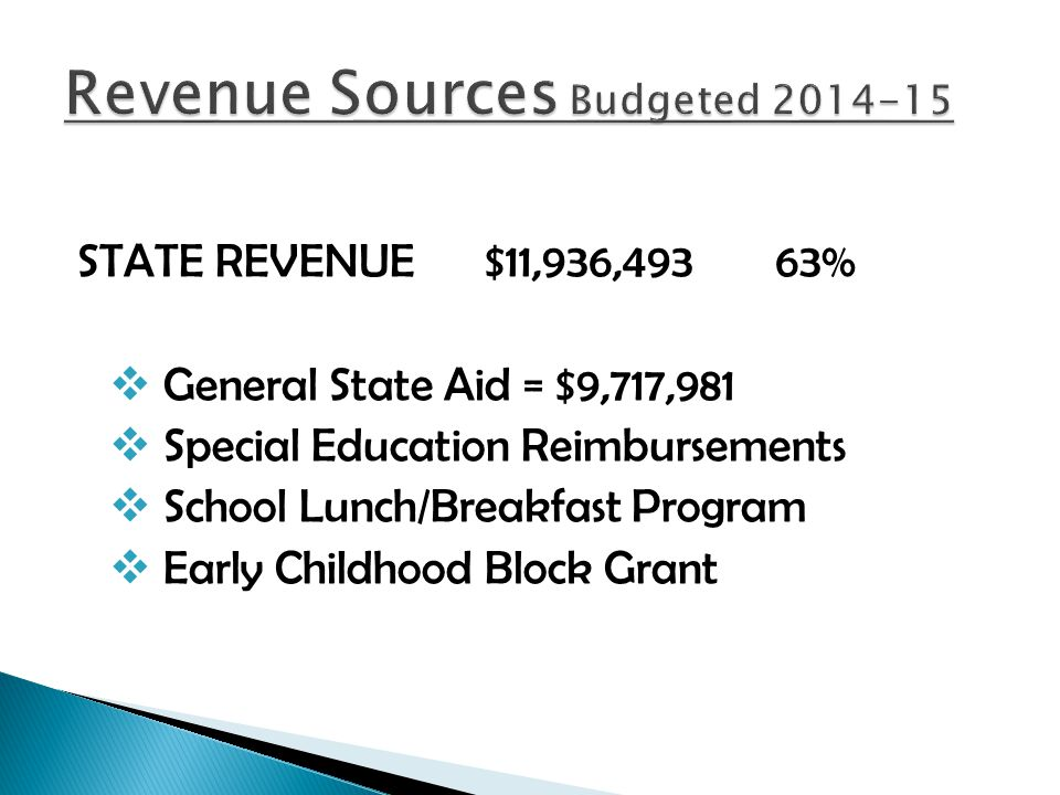 STATE REVENUE $11,936,493 63%  General State Aid = $9,717,981  Special Education Reimbursements  School Lunch/Breakfast Program  Early Childhood Block Grant