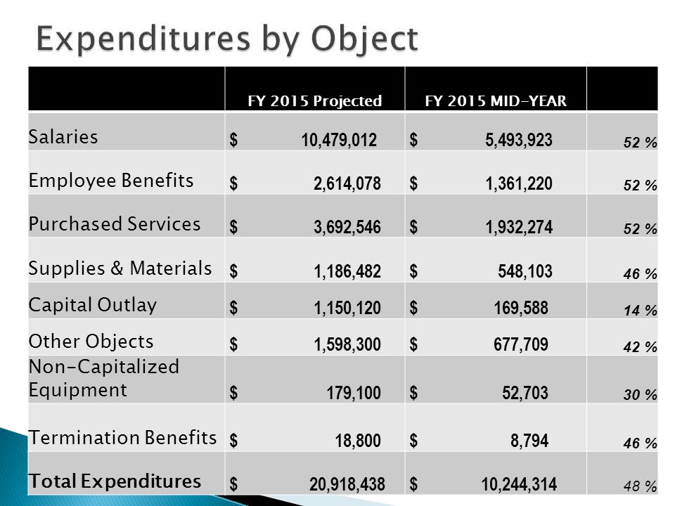 FY 2015 ProjectedFY 2015 MID-YEAR Salaries $ 10,479,012 $ 5,493,923 52 % Employee Benefits $ 2,614,078 $ 1,361,220 52 % Purchased Services $ 3,692,546 $ 1,932,274 52 % Supplies & Materials $ 1,186,482 $ 548,103 46 % Capital Outlay $ 1,150,120 $ 169,588 14 % Other Objects $ 1,598,300 $ 677,709 42 % Non-Capitalized Equipment $ 179,100 $ 52,703 30 % Termination Benefits $ 18,800 $ 8,794 46 % Total Expenditures $ 20,918,438 $ 10,244,314 48 %