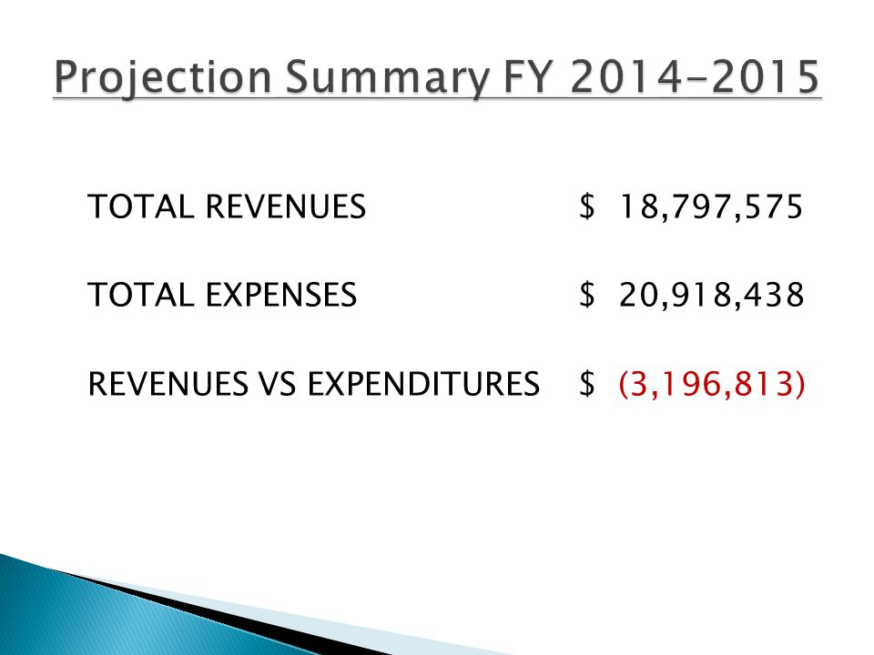 ProjectedActuals Budget as of 1/31/15 TOTAL REVENUES $18,797,575 $ 9,856,143 53 % TOTAL EXPENSES $20,918,438 $ 8,731,533 42 % * REVENUES VS EXPENDITURES $ (3,196,813) $ 1,124,610 *62% (15 of 26 pay periods) remaining salary and expenses for 9 & 10-month employees