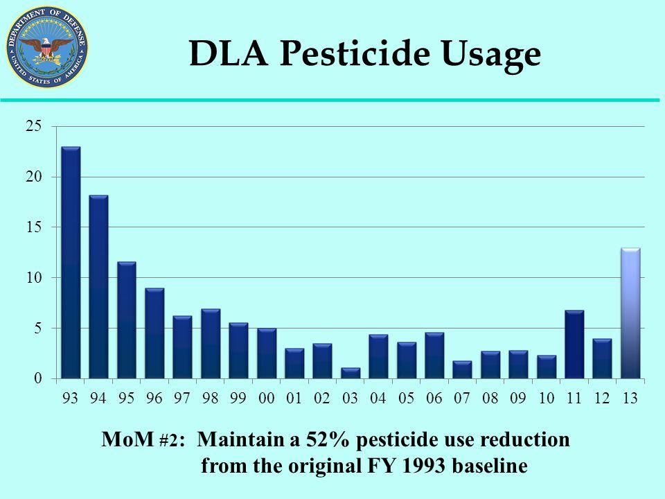 DLA Pesticide Usage MoM #2 : Maintain a 52% pesticide use reduction from the original FY 1993 baseline
