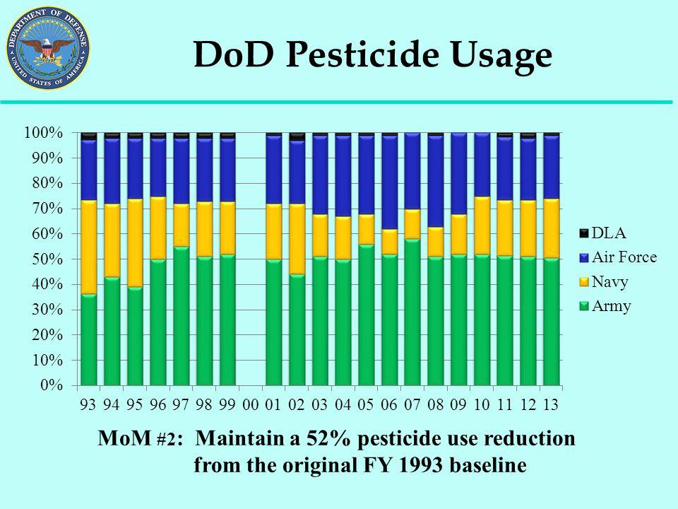 DoD Pesticide Usage MoM #2 : Maintain a 52% pesticide use reduction from the original FY 1993 baseline
