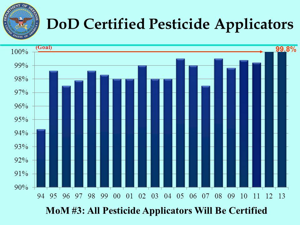 MoM #3: All Pesticide Applicators Will Be Certified DoD Certified Pesticide Applicators 99.8% (Goal)