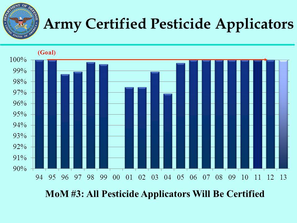MoM #3: All Pesticide Applicators Will Be Certified Army Certified Pesticide Applicators (Goal)