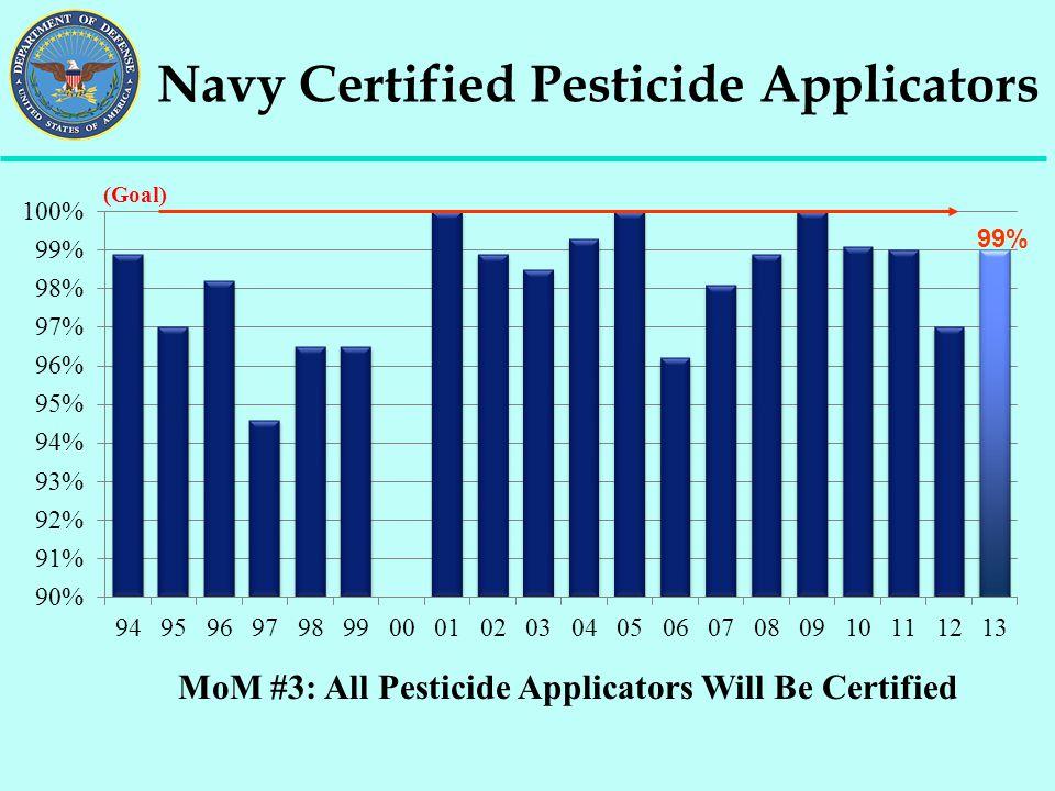 MoM #3: All Pesticide Applicators Will Be Certified Navy Certified Pesticide Applicators (Goal) 99%