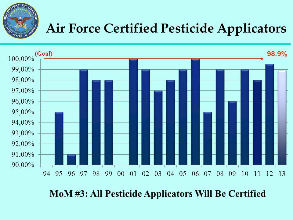 MoM #3: All Pesticide Applicators Will Be Certified Air Force Certified Pesticide Applicators (Goal) 98.9%