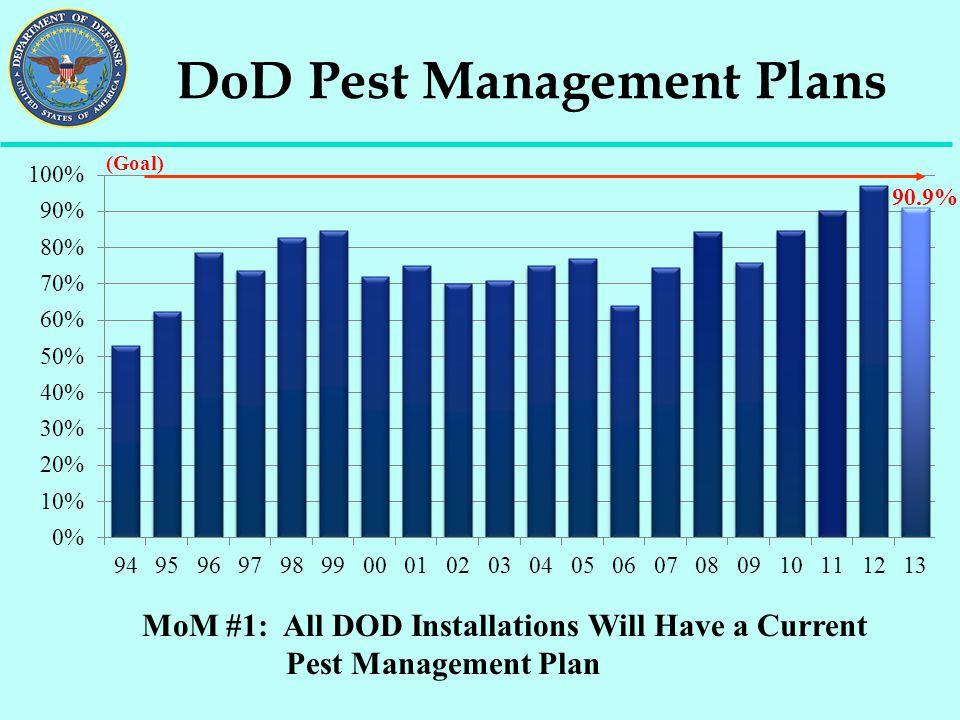 DoD Pest Management Plans MoM #1: All DOD Installations Will Have a Current Pest Management Plan (Goal) 90.9%
