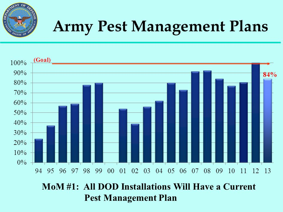 Army Pest Management Plans MoM #1: All DOD Installations Will Have a Current Pest Management Plan (Goal) 84%