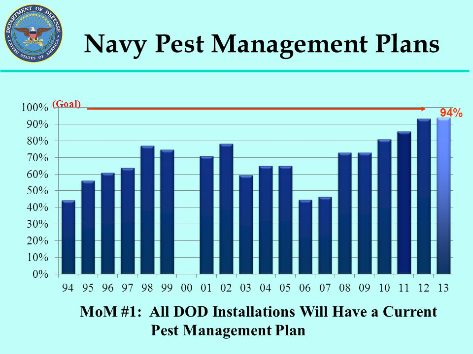 Navy Pest Management Plans MoM #1: All DOD Installations Will Have a Current Pest Management Plan (Goal) 94%