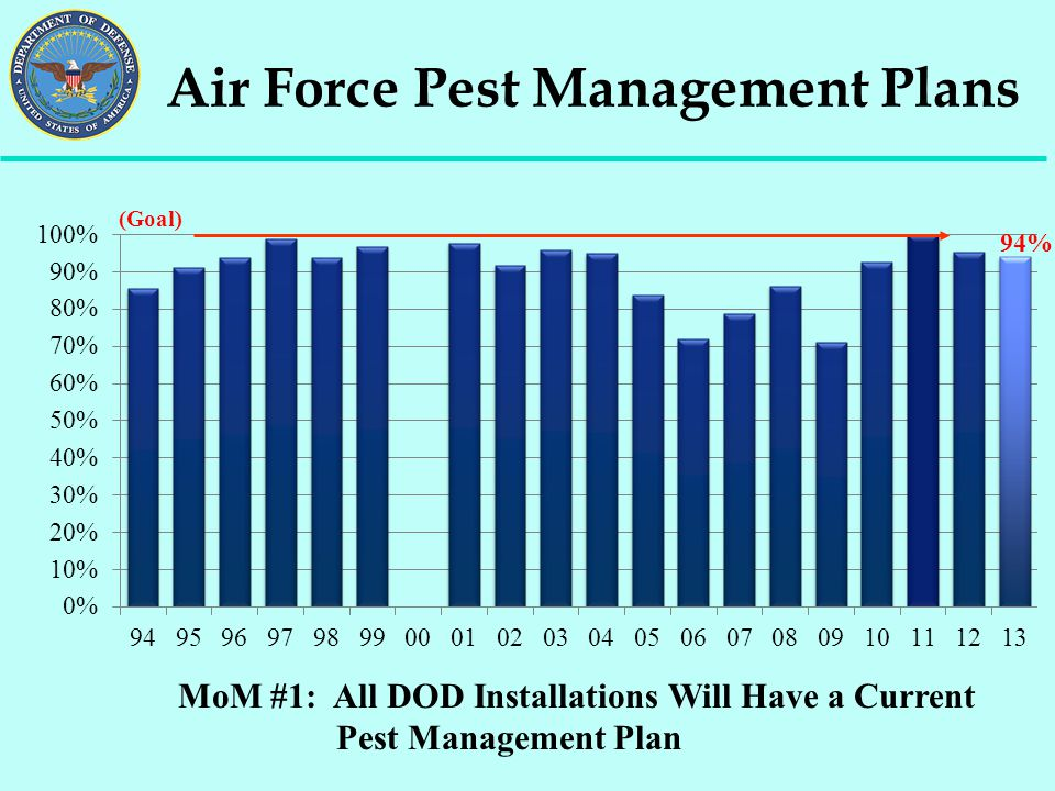 Air Force Pest Management Plans MoM #1: All DOD Installations Will Have a Current Pest Management Plan (Goal) 94%