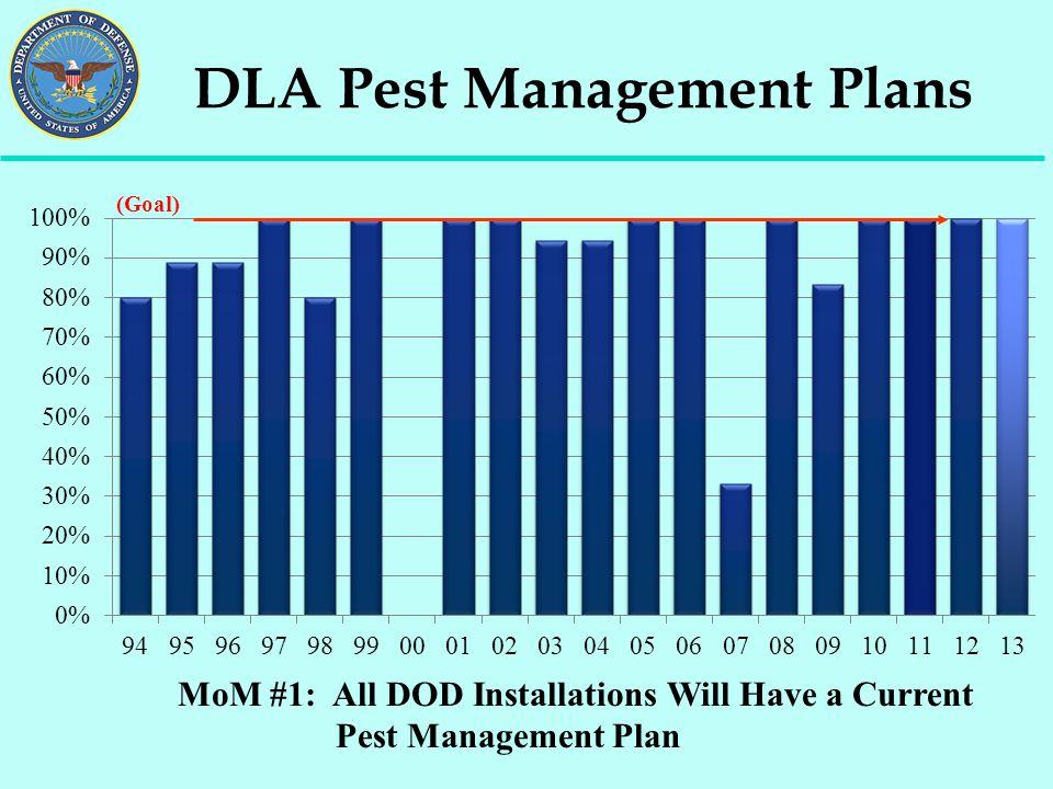 DLA Pest Management Plans MoM #1: All DOD Installations Will Have a Current Pest Management Plan (Goal)