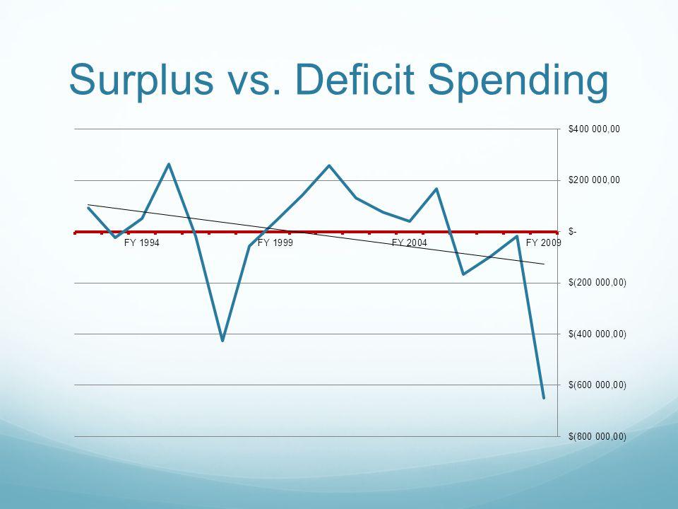 Surplus vs. Deficit Spending
