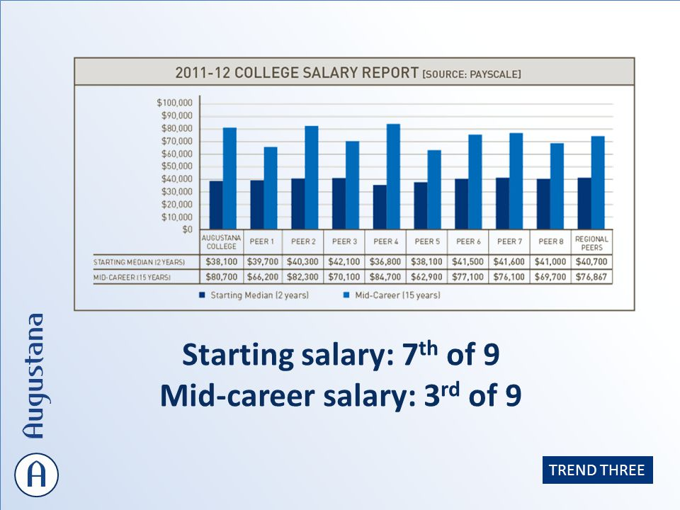 Starting salary: 7 th of 9 Mid-career salary: 3 rd of 9 TREND THREE