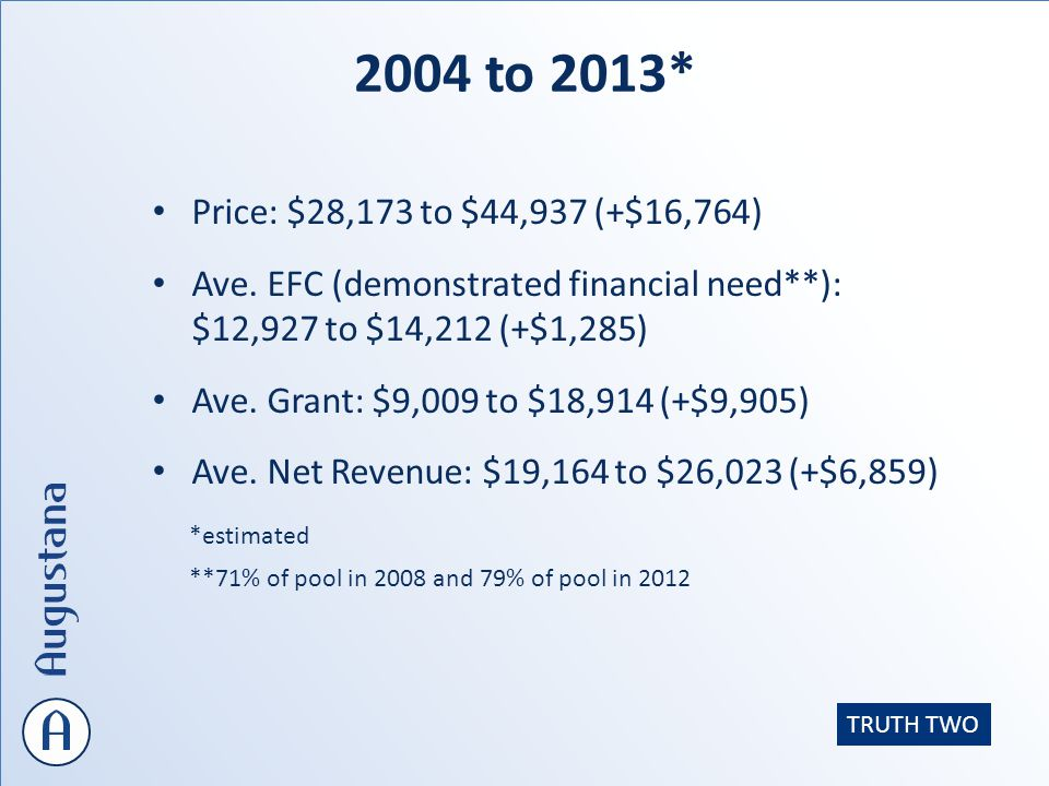 2004 to 2013* Price: $28,173 to $44,937 (+$16,764) Ave.