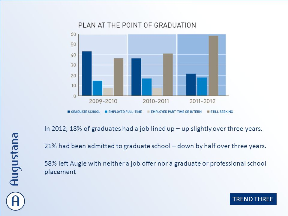 In 2012, 18% of graduates had a job lined up – up slightly over three years.