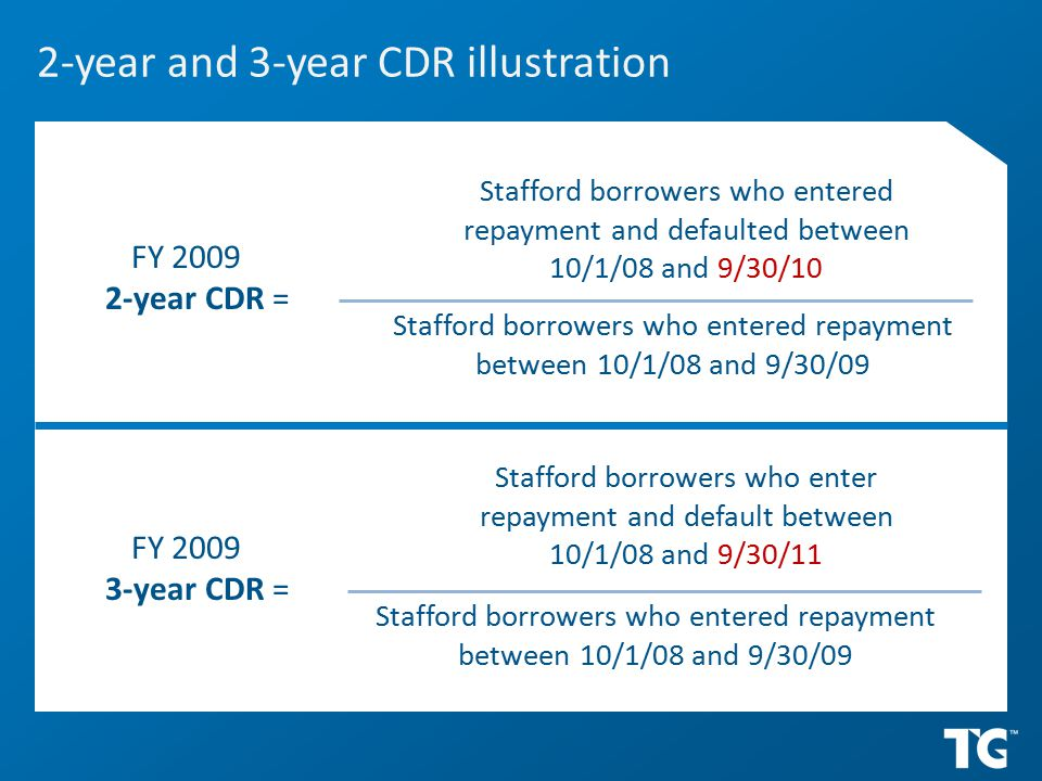 2-year and 3-year CDR illustration FY 2009 2-year CDR = Stafford borrowers who entered repayment and defaulted between 10/1/08 and 9/30/10 Stafford borrowers who enter repayment and default between 10/1/08 and 9/30/11 Stafford borrowers who entered repayment between 10/1/08 and 9/30/09 FY 2009 3-year CDR =