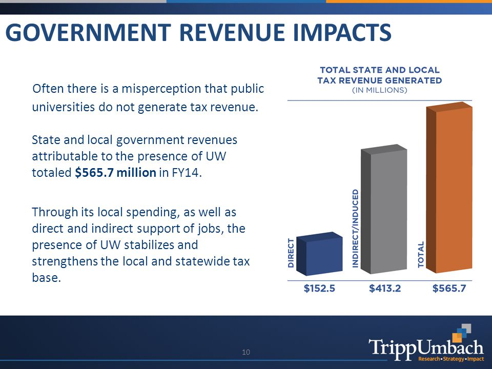 10 GOVERNMENT REVENUE IMPACTS Often there is a misperception that public universities do not generate tax revenue.