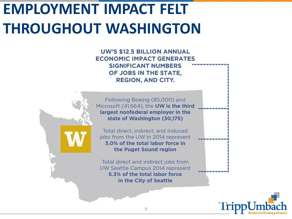 EMPLOYMENT IMPACT FELT THROUGHOUT WASHINGTON 9