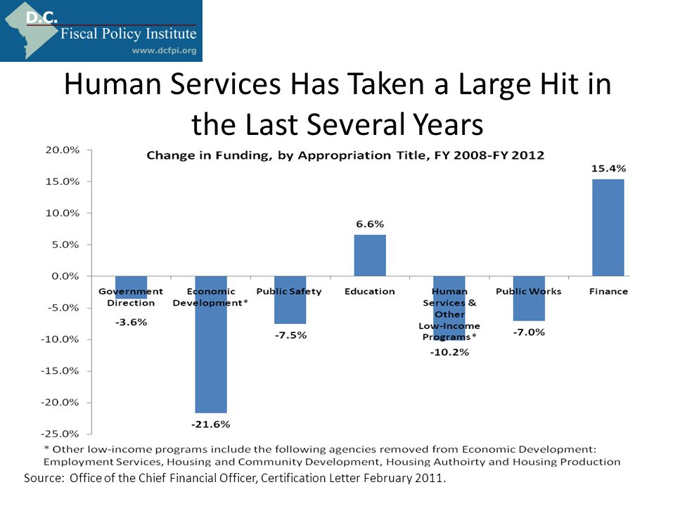 Human Services Has Taken a Large Hit in the Last Several Years Source: Office of the Chief Financial Officer, Certification Letter February 2011.