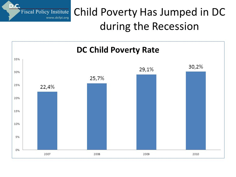 Child Poverty Has Jumped in DC during the Recession
