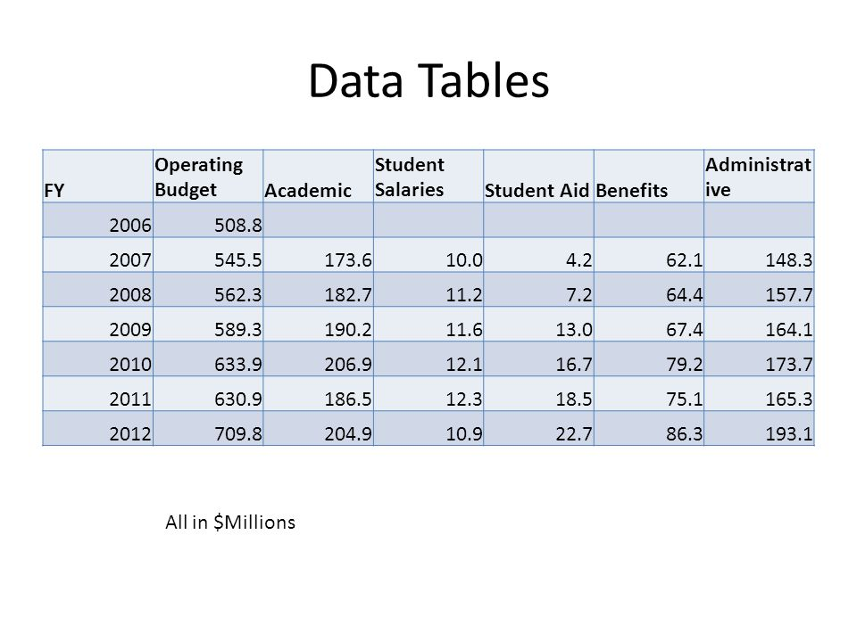 Data Tables FY Operating BudgetAcademic Student SalariesStudent AidBenefits Administrat ive 2006508.8 2007545.5173.610.04.262.1148.3 2008562.3182.711.27.264.4157.7 2009589.3190.211.613.067.4164.1 2010633.9206.912.116.779.2173.7 2011630.9186.512.318.575.1165.3 2012709.8204.910.922.786.3193.1 All in $Millions