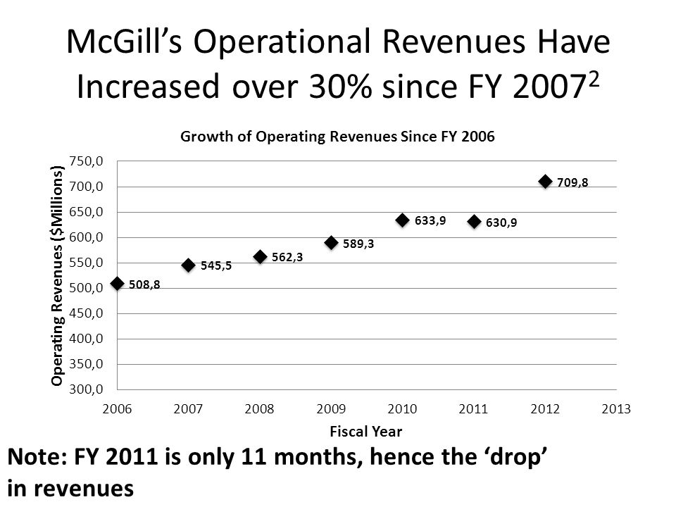 McGill's Operational Revenues Have Increased over 30% since FY 2007 2 Note: FY 2011 is only 11 months, hence the 'drop' in revenues