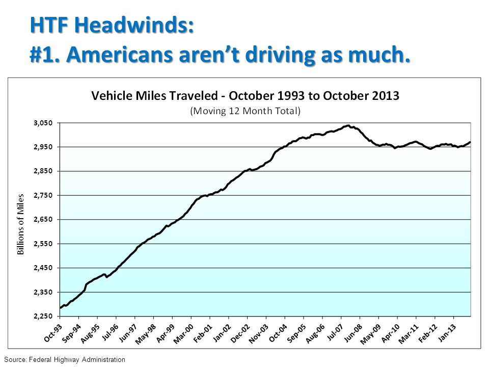 Source: Federal Highway Administration HTF Headwinds: #1. Americans aren't driving as much.