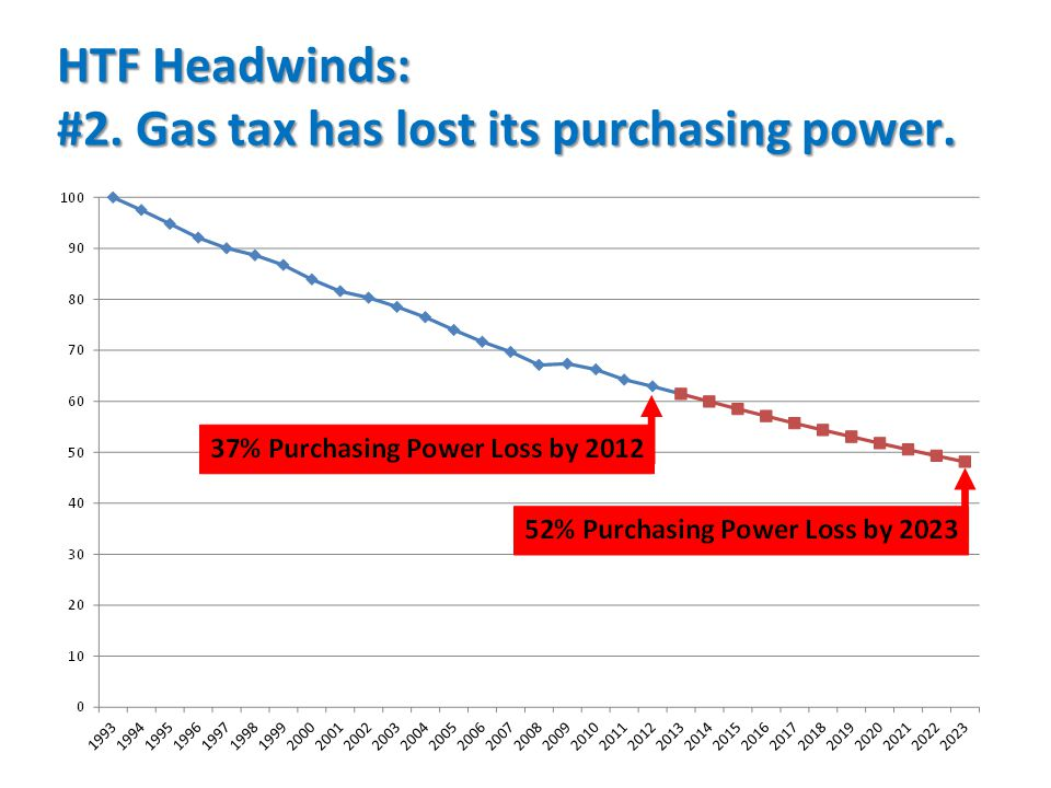 HTF Headwinds: #2. Gas tax has lost its purchasing power.