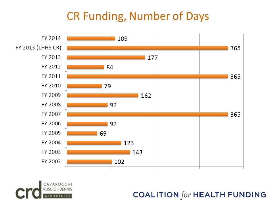 CR Funding, Number of Days