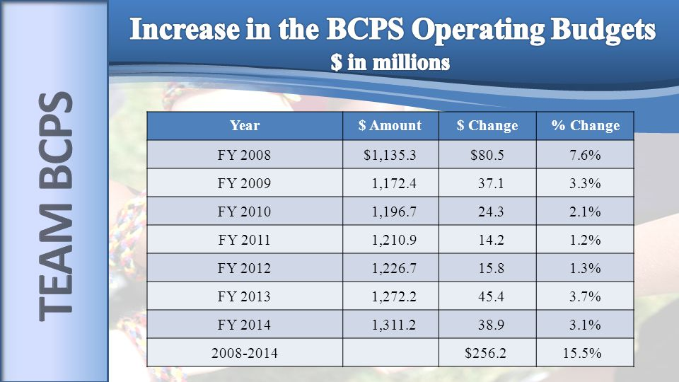 Year$ Amount$ Change% Change FY 2008$1,135.3$80.57.6% FY 2009 1,172.4 37.13.3% FY 2010 1,196.7 24.32.1% FY 2011 1,210.9 14.21.2% FY 2012 1,226.7 15.81.3% FY 2013 1,272.2 45.43.7% FY 2014 1,311.2 38.93.1% 2008-2014 $256.2 15.5%