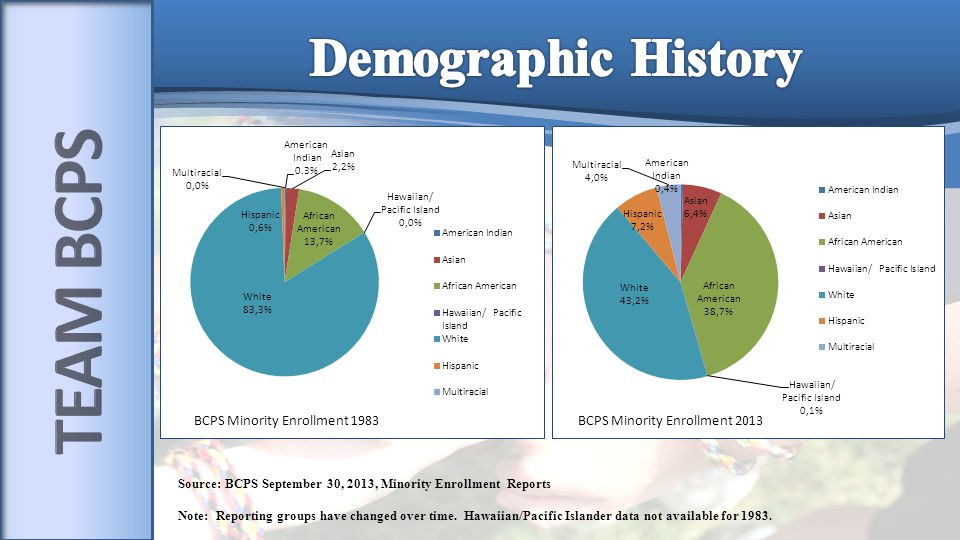 Source: BCPS September 30, 2013, Minority Enrollment Reports Note: Reporting groups have changed over time.