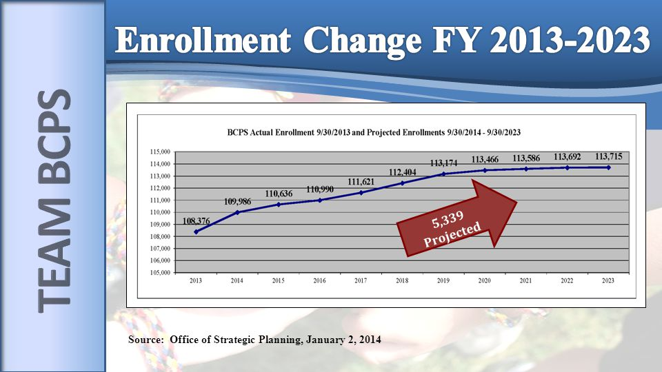 Source: Office of Strategic Planning, January 2, 2014 5,339 Projected