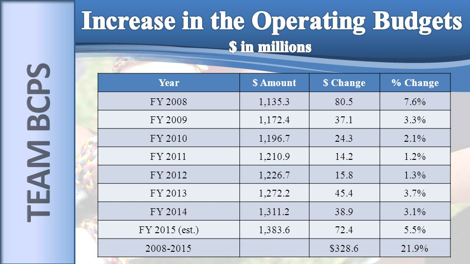 Year$ Amount$ Change% Change FY 20081,135.380.57.6% FY 20091,172.437.13.3% FY 20101,196.724.32.1% FY 20111,210.914.21.2% FY 20121,226.715.81.3% FY 20131,272.245.43.7% FY 20141,311.238.93.1% FY 2015 (est.)1,383.672.45.5% 2008-2015$328.621.9%