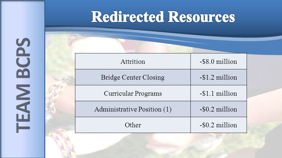 Attrition-$8.0 million Bridge Center Closing-$1.2 million Curricular Programs-$1.1 million Administrative Position (1)-$0.2 million Other-$0.2 million