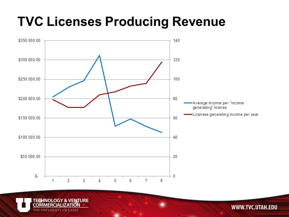 TVC Licenses Producing Revenue