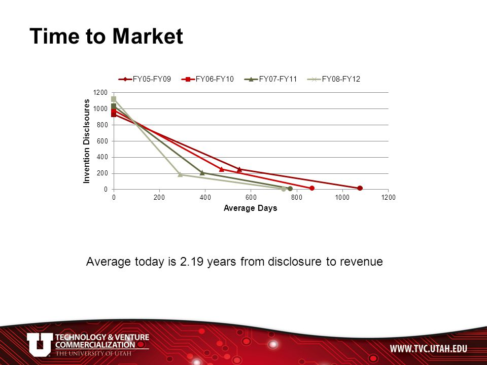Time to Market Average today is 2.19 years from disclosure to revenue