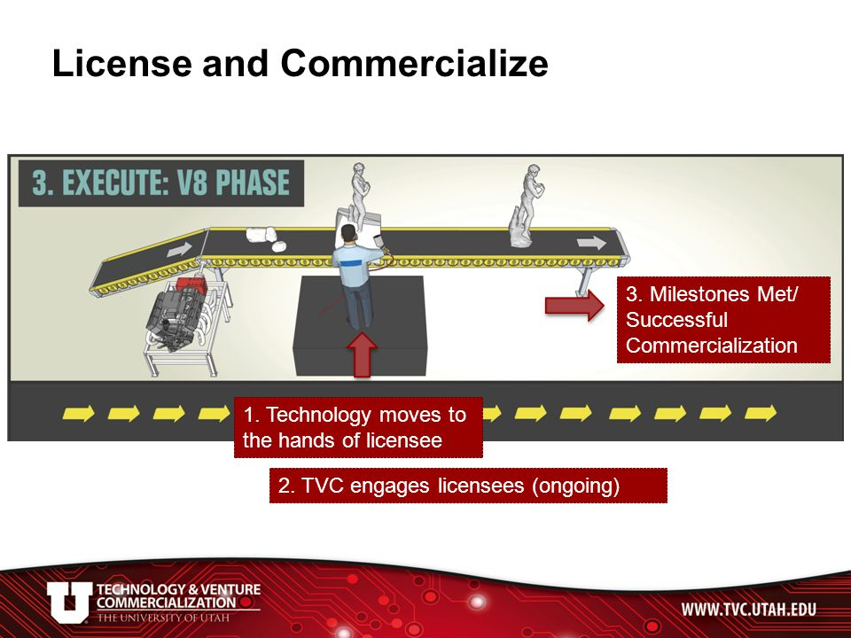 License and Commercialize 1. Technology moves to the hands of licensee 2.