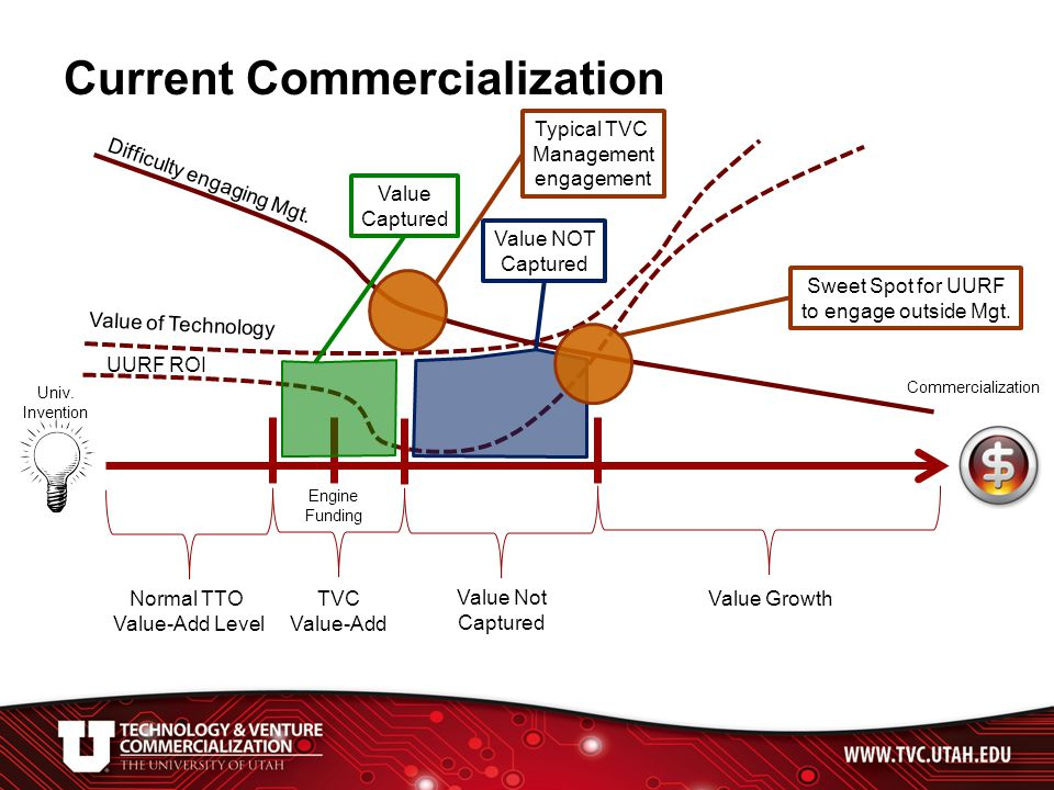 Current Commercialization Normal TTO Value-Add Level Engine Funding TVC Value-Add UURF ROI Difficulty engaging Mgt.