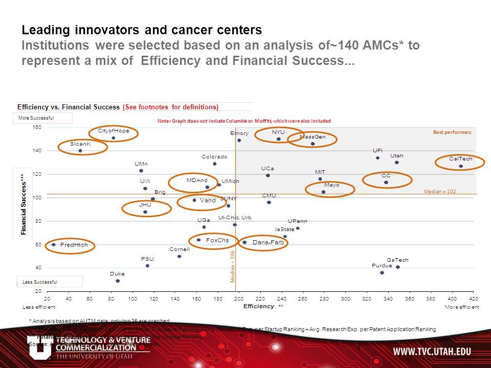 4 Leading innovators and cancer centers Institutions were selected based on an analysis of~140 AMCs* to represent a mix of Efficiency and Financial Success...