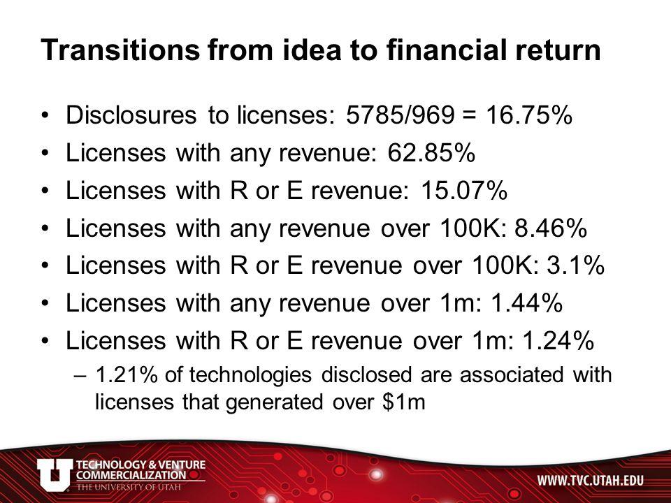 TVC Licenses Producing Revenue