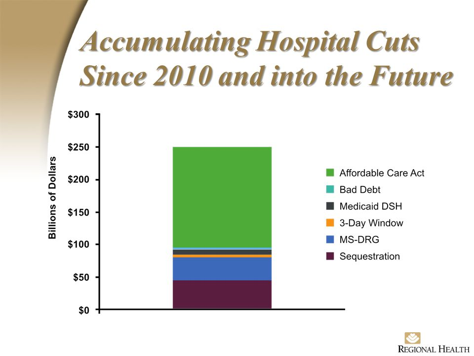 Accumulating Hospital Cuts Since 2010 and into the Future