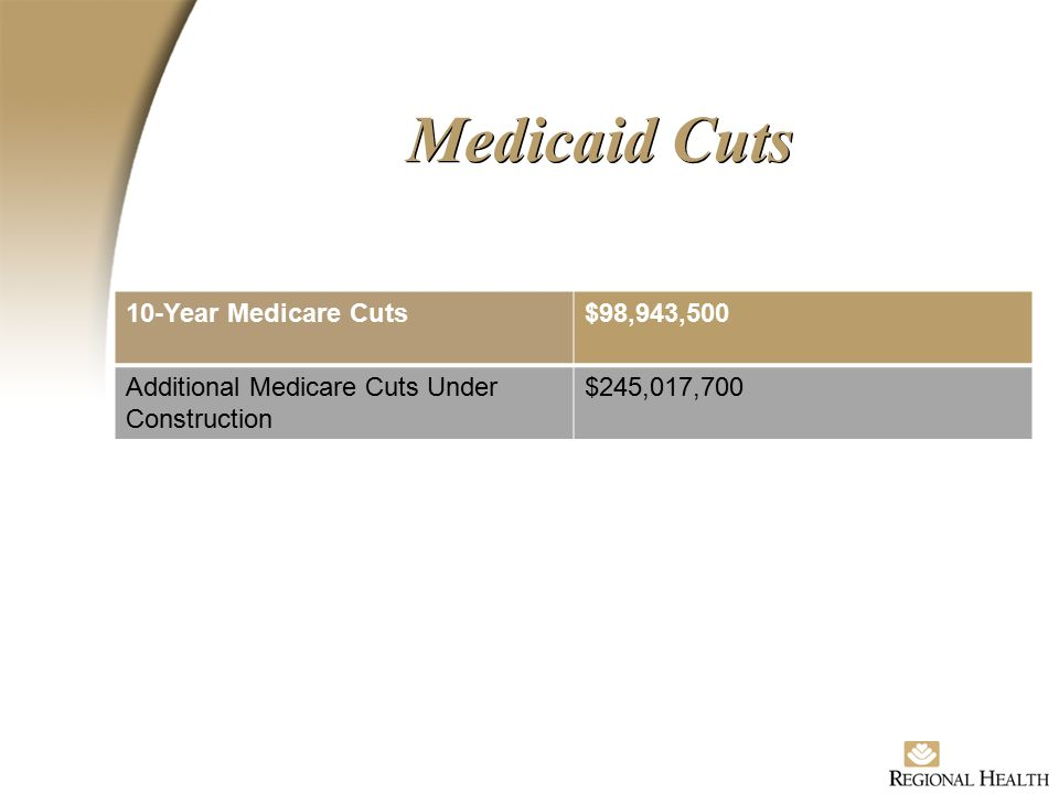 Medicaid Cuts 10-Year Medicare Cuts$98,943,500 Additional Medicare Cuts Under Construction $245,017,700