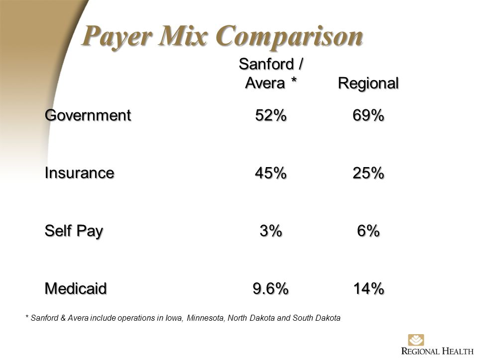 Sanford / Avera * Regional Government52%69% Insurance45%25% Self Pay 3%6% Medicaid9.6%14% Payer Mix Comparison * Sanford & Avera include operations in Iowa, Minnesota, North Dakota and South Dakota