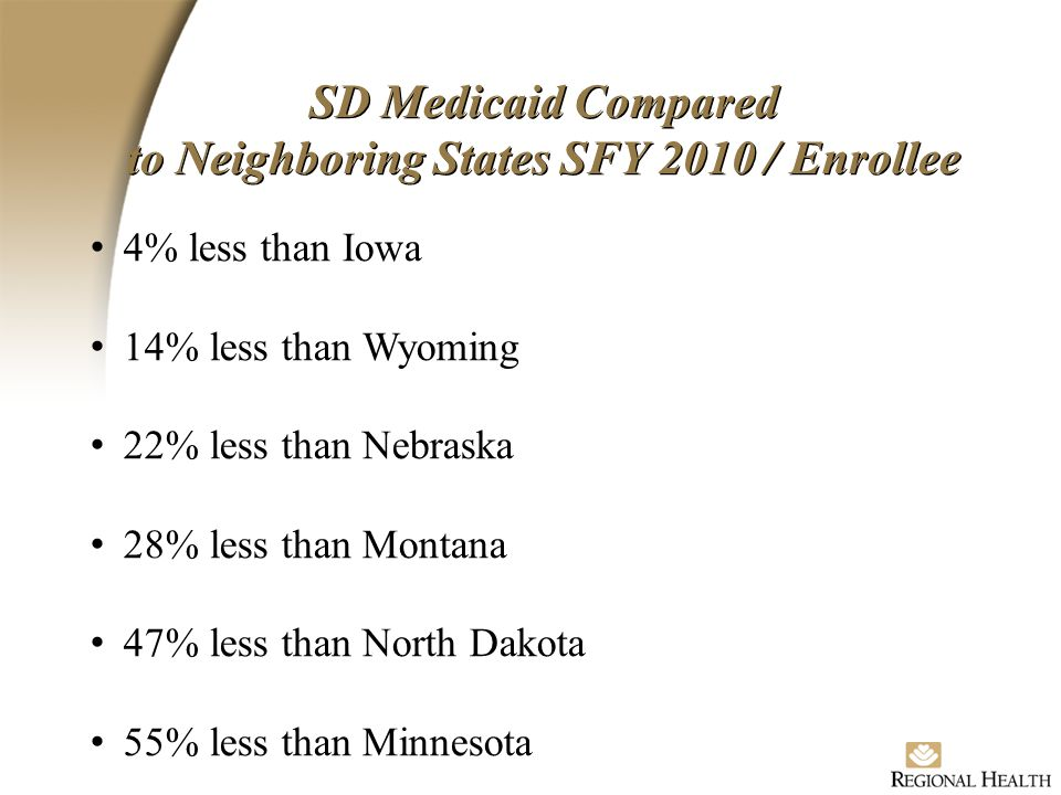 SD Medicaid Compared to Neighboring States SFY 2010 / Enrollee 4% less than Iowa 14% less than Wyoming 22% less than Nebraska 28% less than Montana 47% less than North Dakota 55% less than Minnesota