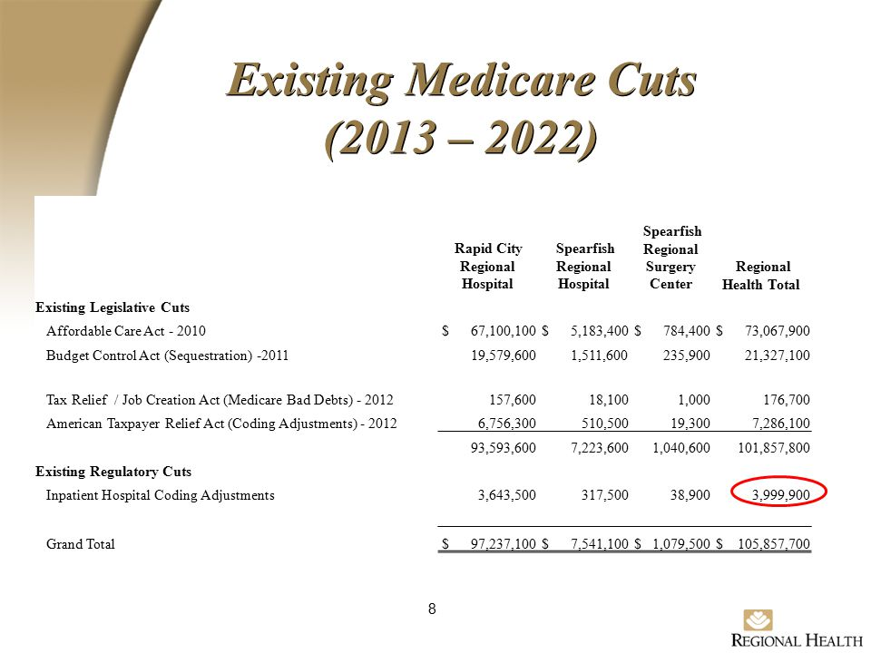 Existing Medicare Cuts (2013 – 2022) 8 Rapid City Regional Hospital Spearfish Regional Hospital Spearfish Regional Surgery Center Regional Health Total Existing Legislative Cuts Affordable Care Act - 2010 $ 67,100,100 $ 5,183,400 $ 784,400 $ 73,067,900 Budget Control Act (Sequestration) -2011 19,579,600 1,511,600 235,900 21,327,100 Tax Relief / Job Creation Act (Medicare Bad Debts) - 2012 157,600 18,100 1,000 176,700 American Taxpayer Relief Act (Coding Adjustments) - 2012 6,756,300 510,500 19,300 7,286,100 93,593,600 7,223,600 1,040,600 101,857,800 Existing Regulatory Cuts Inpatient Hospital Coding Adjustments 3,643,500 317,500 38,900 3,999,900 Grand Total $ 97,237,100 $ 7,541,100 $ 1,079,500 $ 105,857,700